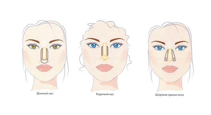 Заговор на уменьшение размера носа